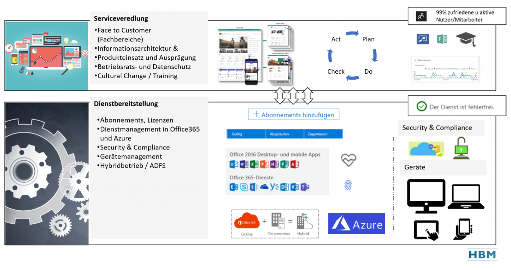 Microsoft 365 / Office 365